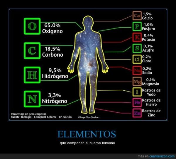 humor,composición,elementos,creacion,espacio,oxigeno,carbono,cuerpo,humano