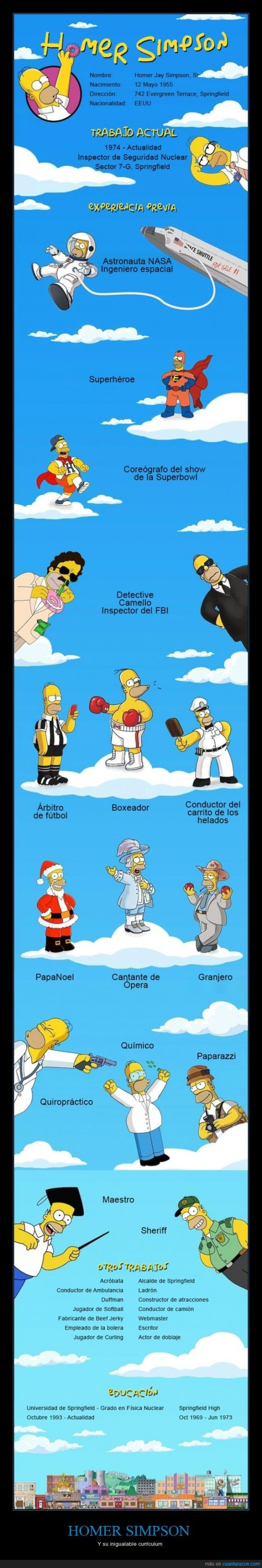 Currículum de Homer Simpson