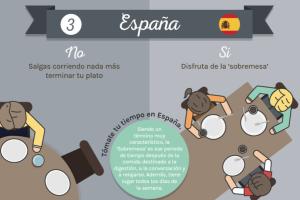 Modales España